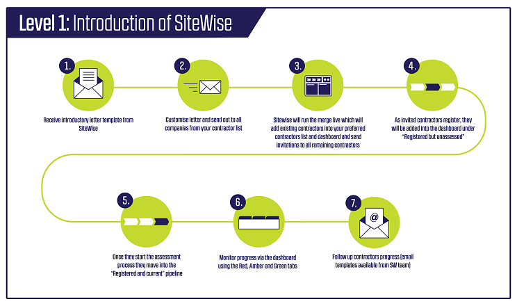 Introduction of SiteWise